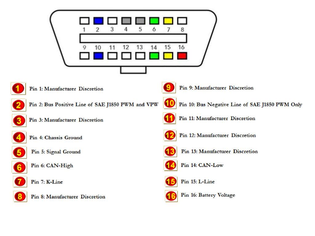 OBD2 Connector Pins Interpretation